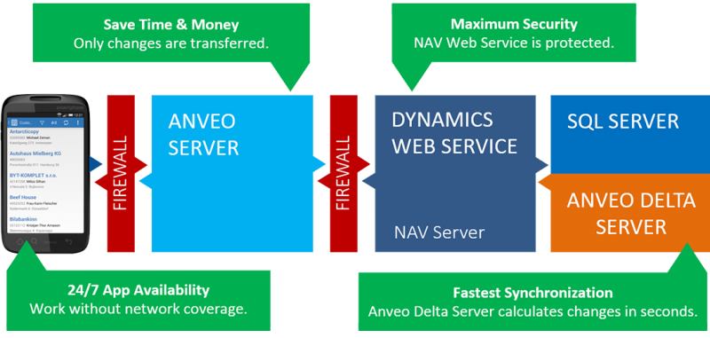 Features of Anveo Mobile App for Dynamics 365 BC and NAV