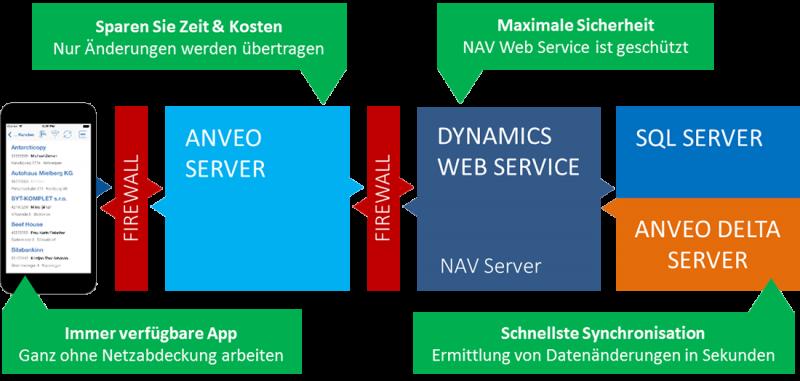 Anveo Mobile App, technische Struktur mit Dynamics NAV