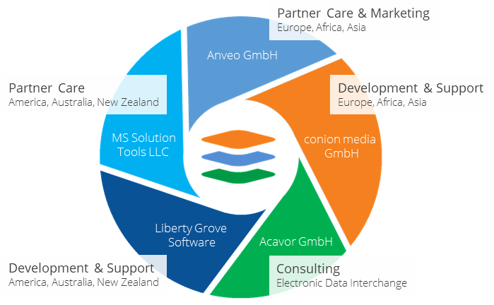 AnveoGroup