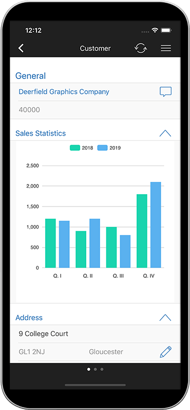 Sales Figures at a Glance