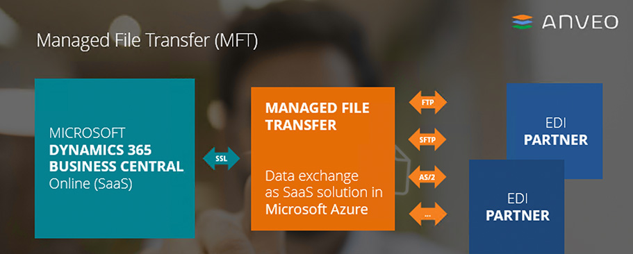 Anveo Managed File Transfer
